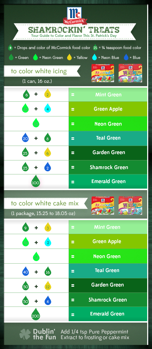 recipes for st patricks day,green food,easy irish recipes,st paddy's day food,st patty's day recipes, Free Cooking and BBQ Magazine
