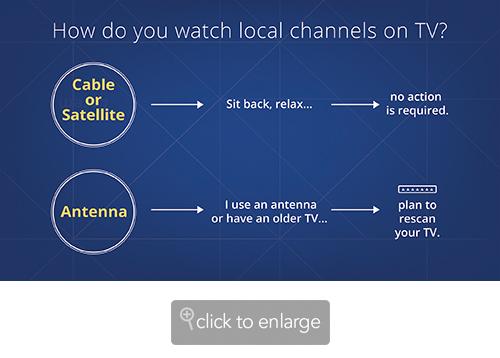 Sus canales de TV pueden cambiar de frecuencias